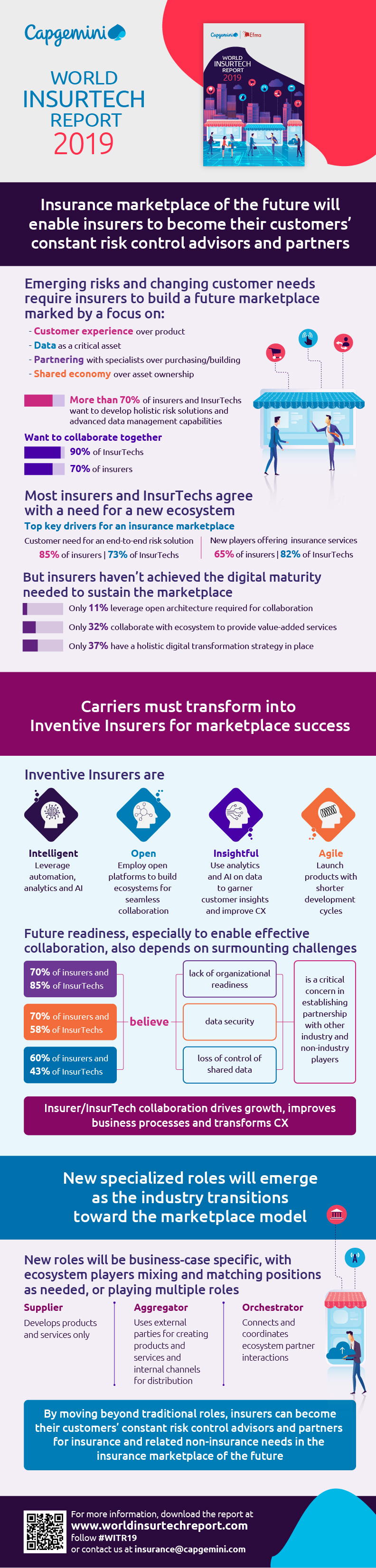 Transforming into Inventive Insurer for Marketplace Successs